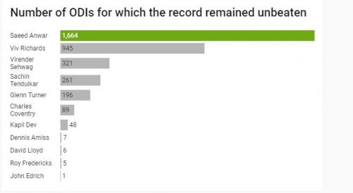 Number of ODIs for which the record remained unbeaten