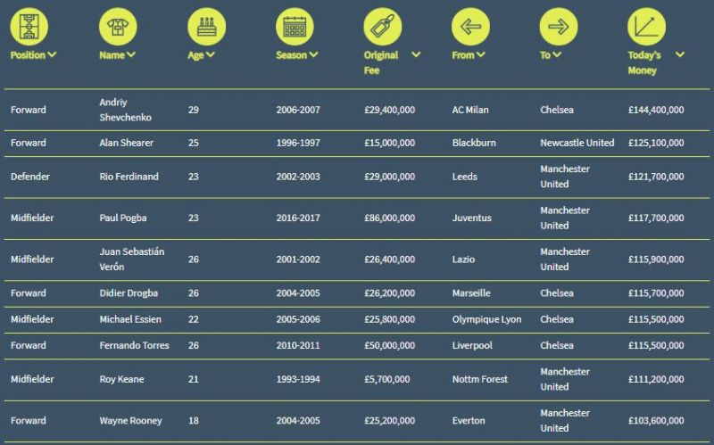 All time Premier League Expensive Players Top 10