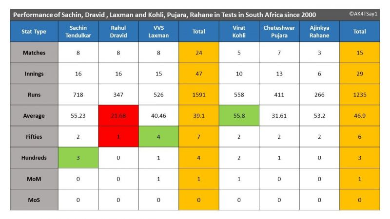 Performance of Sachin, Dravid , Laxman and Kohli, Pujara, Rahane in Tests in South Africa since 2000