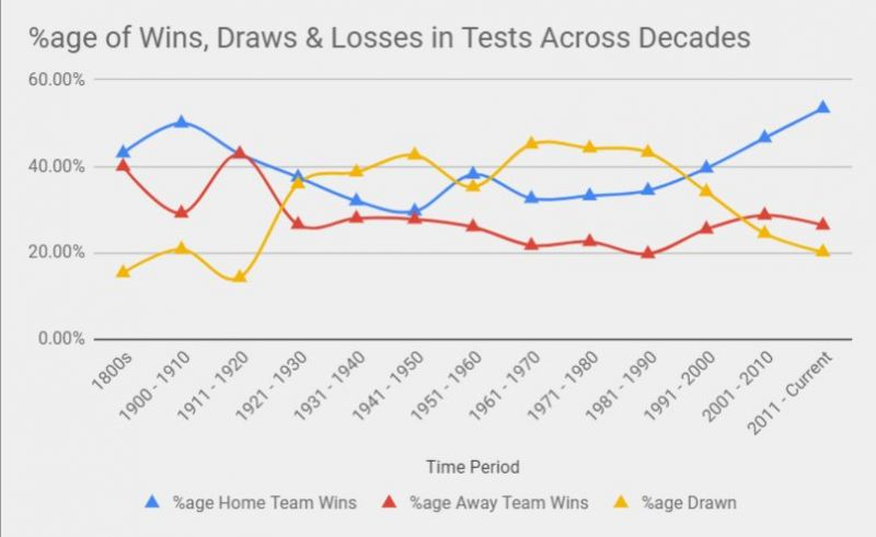 Decade-wise trend of Home & Away Team win %ages & Draws