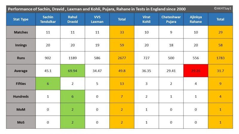Performance of Sachin, Dravid , Laxman and Kohli, Pujara, Rahane in Tests in England since 2000