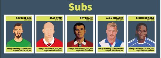 All Time Premier League Most Expensive Bench