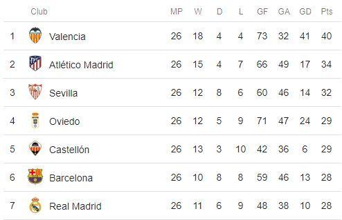 La Liga table 1943-44