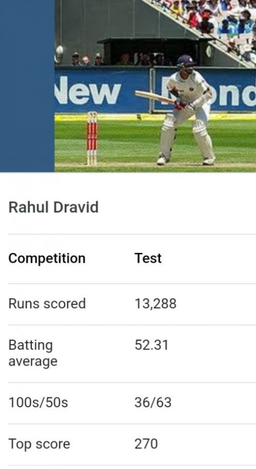 Rahul Dravid Test statistics Source: Google