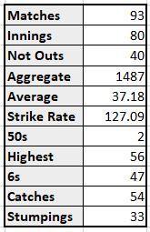 MS Dhoni's T20I career stats