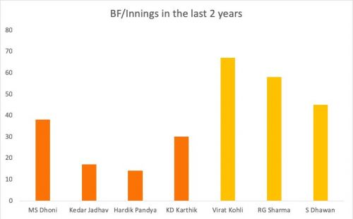 Kohli leads the way in terms of balls faced per innings