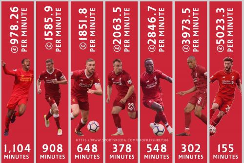 Liverpool midfielders with total minutes played and their earnings per minute in 2018/19 season