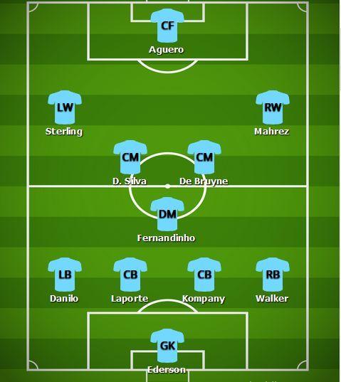Predicted Man City Lineup v Tottenham