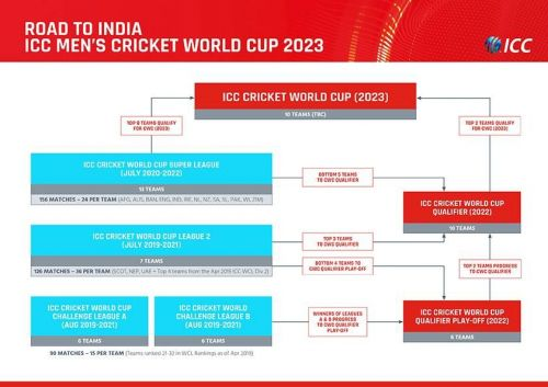 A new qualification pathway for the ICC Men's Cricket World Cup 2023 has been released (Image: ICC)