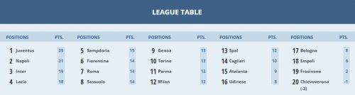 Serie A Standings on the eve of the 10th round