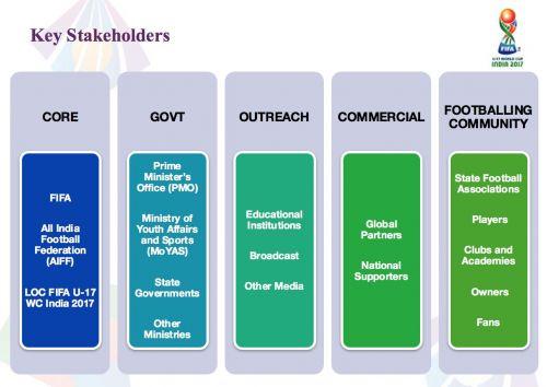 Key Stakeholders