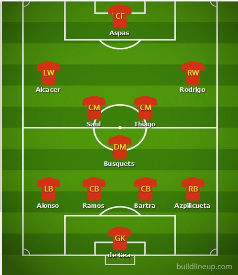 Predicted Spain Lineup against England