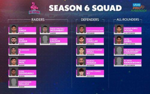 Jaipur Pink Panthers' Squad for Pro Kabaddi Season 6.u