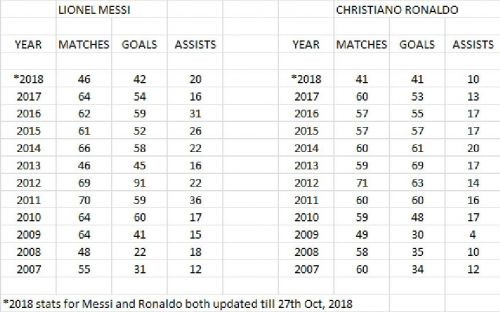 Messi and Ronaldo goals and assists since 2007