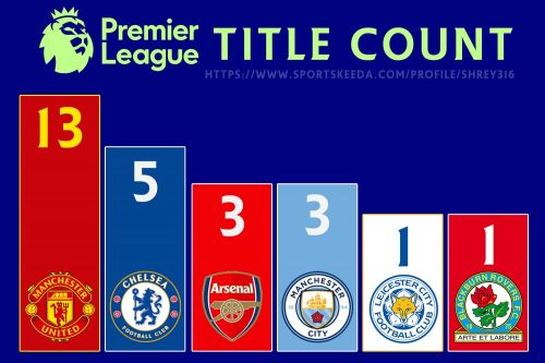 Six different clubs have won Premier League till now. Four of them have won it more than once.
