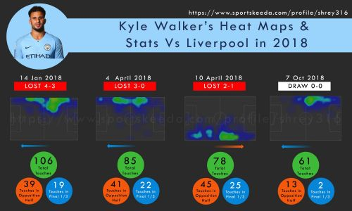 Kyle's Heat Maps and Stats vs Liverpool in 2018