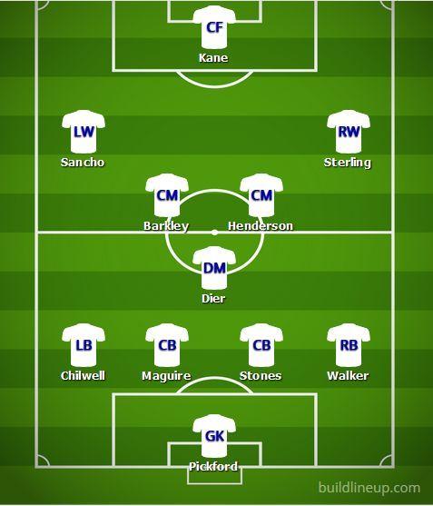 Predicted England Lineup v Spain