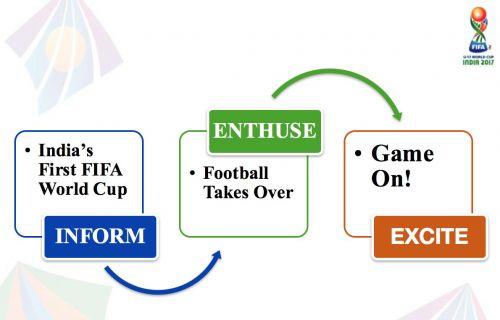 Three phase action plan