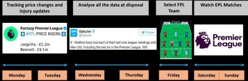 Fan Engagement Model for English Premier League, explaining how Fantasy Premier League helps in keeping the fans engaged throughout the week