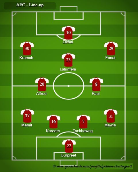 AFC - Probable Line-up