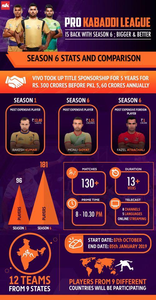 Season 1 to Season 6 rise