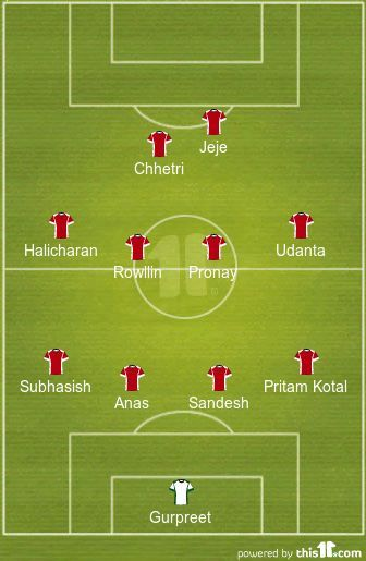 India's Predicted XI vs China