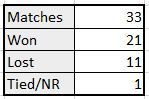 MS Dhoni's captaincy stats in T20 WCs