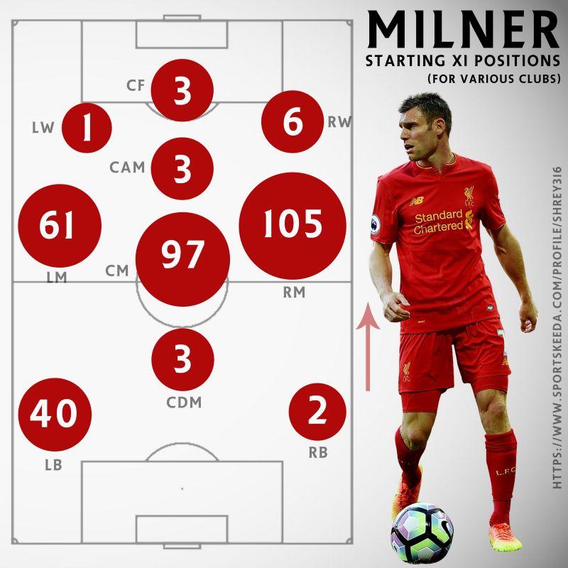 Milner