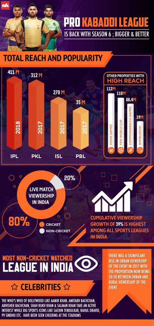 Statistics from the Pro Kabaddi League