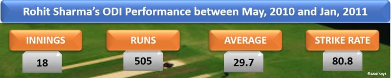 Rohit Sharma's ODI Performance between