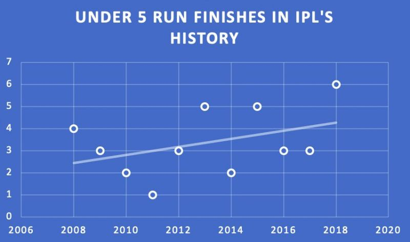 Close finishes at the IPL are an uphill trend