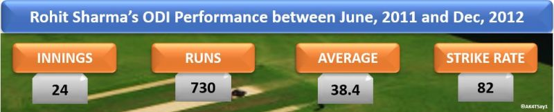Rohit Sharma's ODI Performance between June 2011 and Dec 2012
