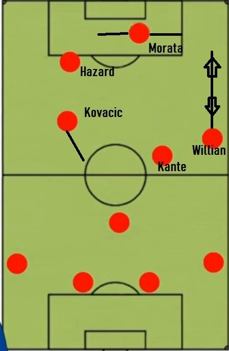 Chelsea FC's Midfield and Attack