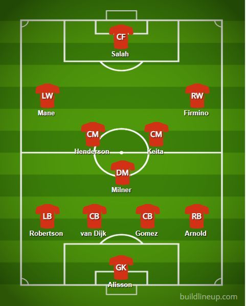 Prédiction Liverpool Lineup v PSG