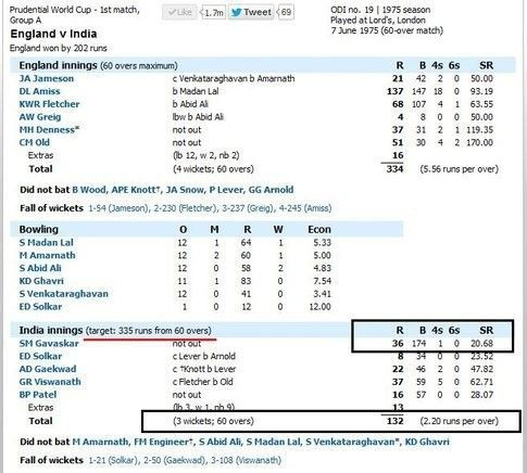 36 runs scored from 174 balls