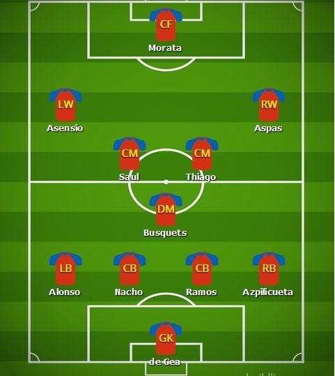 Spain predicted line-up v Croatia