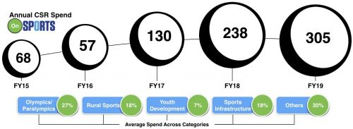 CSR Spend on Sports - FY2015 - FY2019