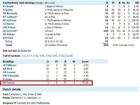 77 Runs scored in a single over