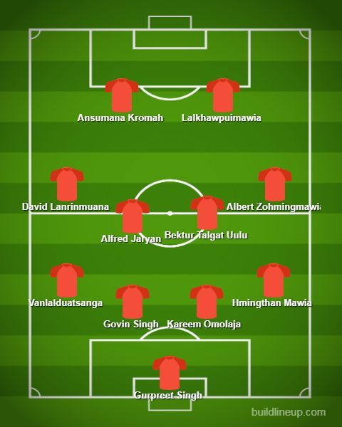 Aizawl's Predicted Line-up