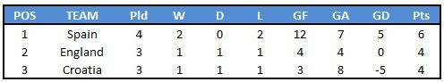 League A - Group 4 Table