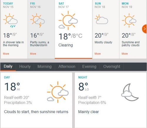 Weather in Amman on November 17 (Data credits - Accuweather)