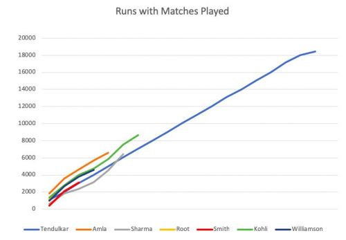 Tendulkar shows off his consistency with a linear pattern that would make many physicists salivate
