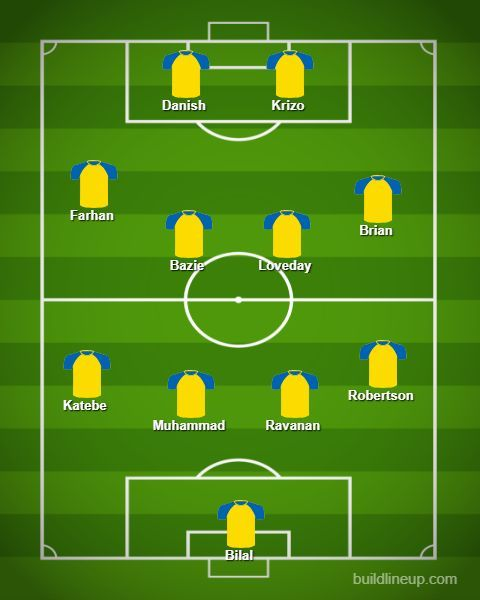 Real Kashmir Probable XI