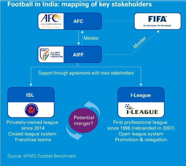 KPMG Football Benchmark