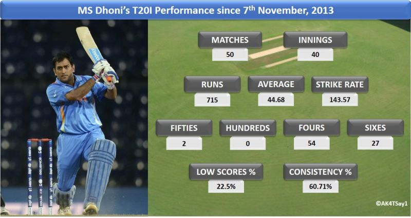 MS Dhoni's T20I performance since 7th November, 2013