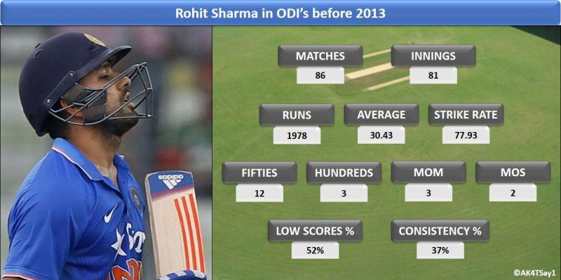 Rohit Sharma in ODI's before 2013