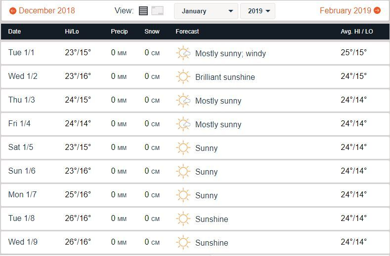 January Weather in UAE in January 2019 (Data Credits - Accuweather)