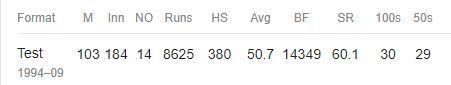 Career Record: Matthew Hayden