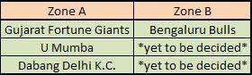 Qualified Teams