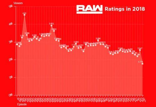 WWE Raw ratings in 2018